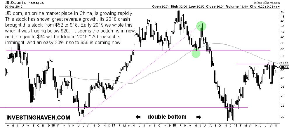 jd weekly chart