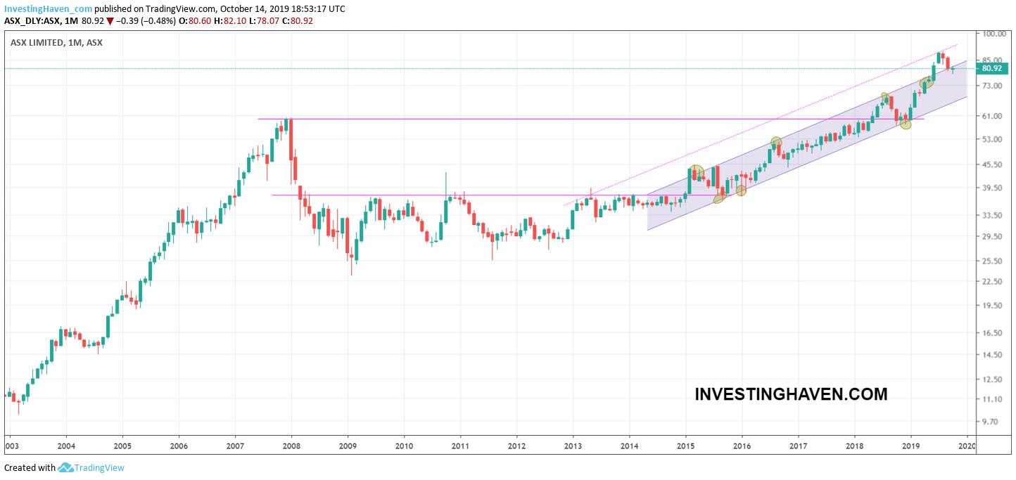 australia stock market forecast 2020 2021