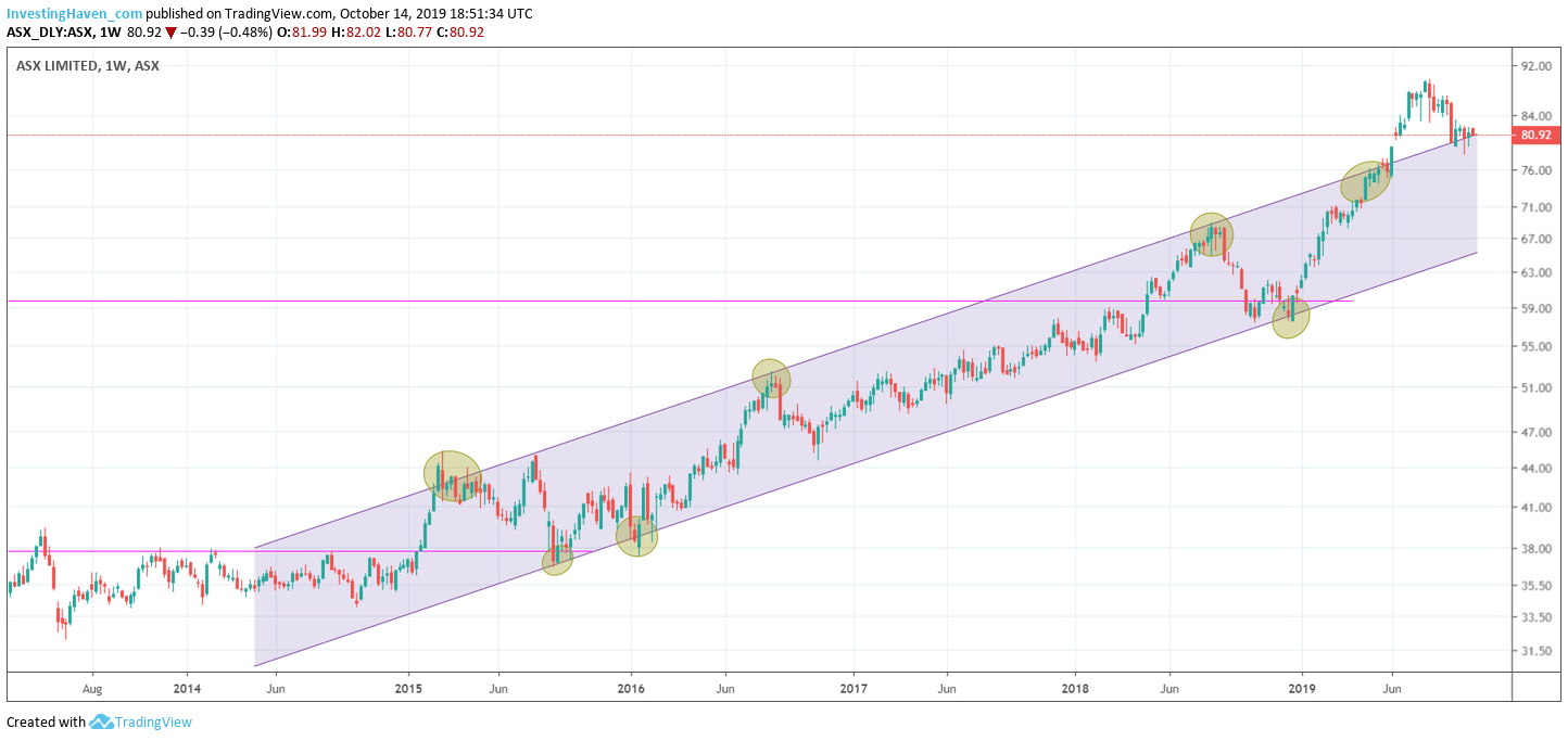 australia stock market outlook weekly 2020