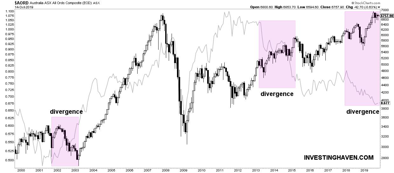 australia stock market leading indicator AUDUSD 2020