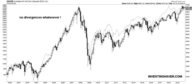 australia stock market leading indicator GDOW 2020