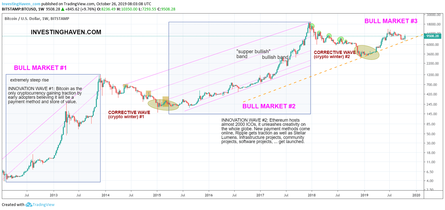 Ethereum price predictions for 2020