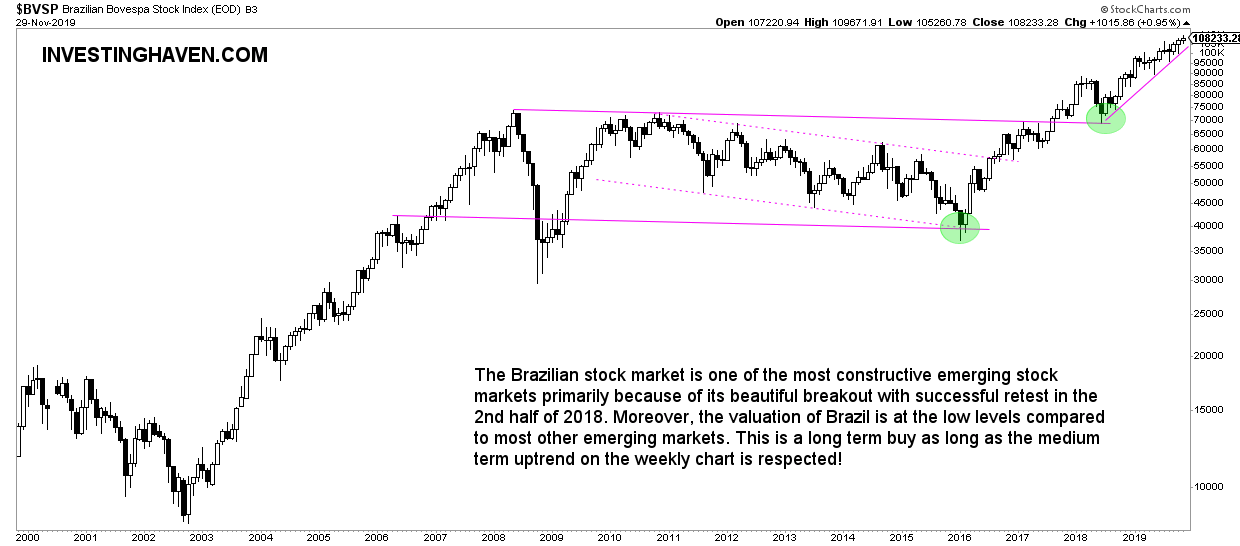 brazil top emerging markets 2020