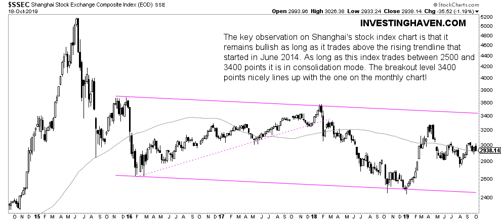 china stock market weekly 2020