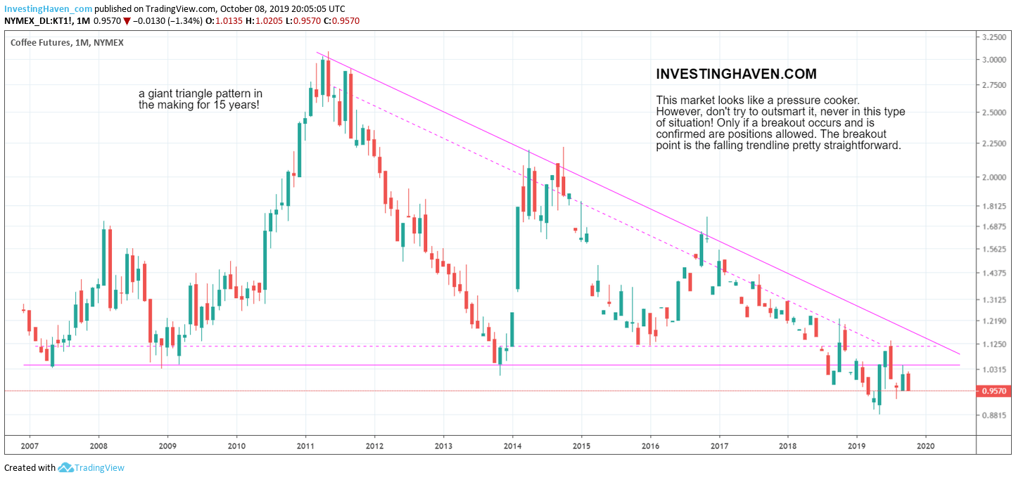 coffee price forecast 2020 2021