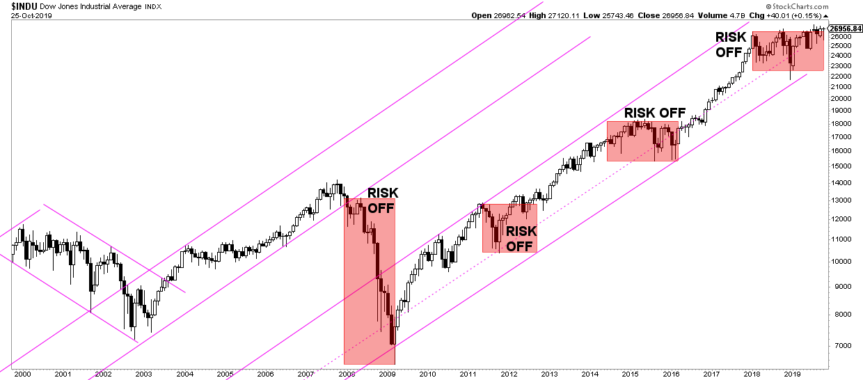 dow jones chart 20 years