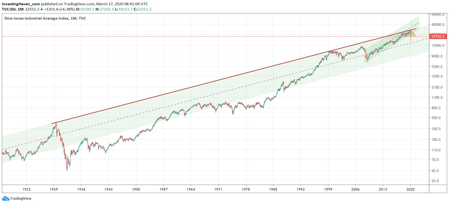 dow jones chart 100 years