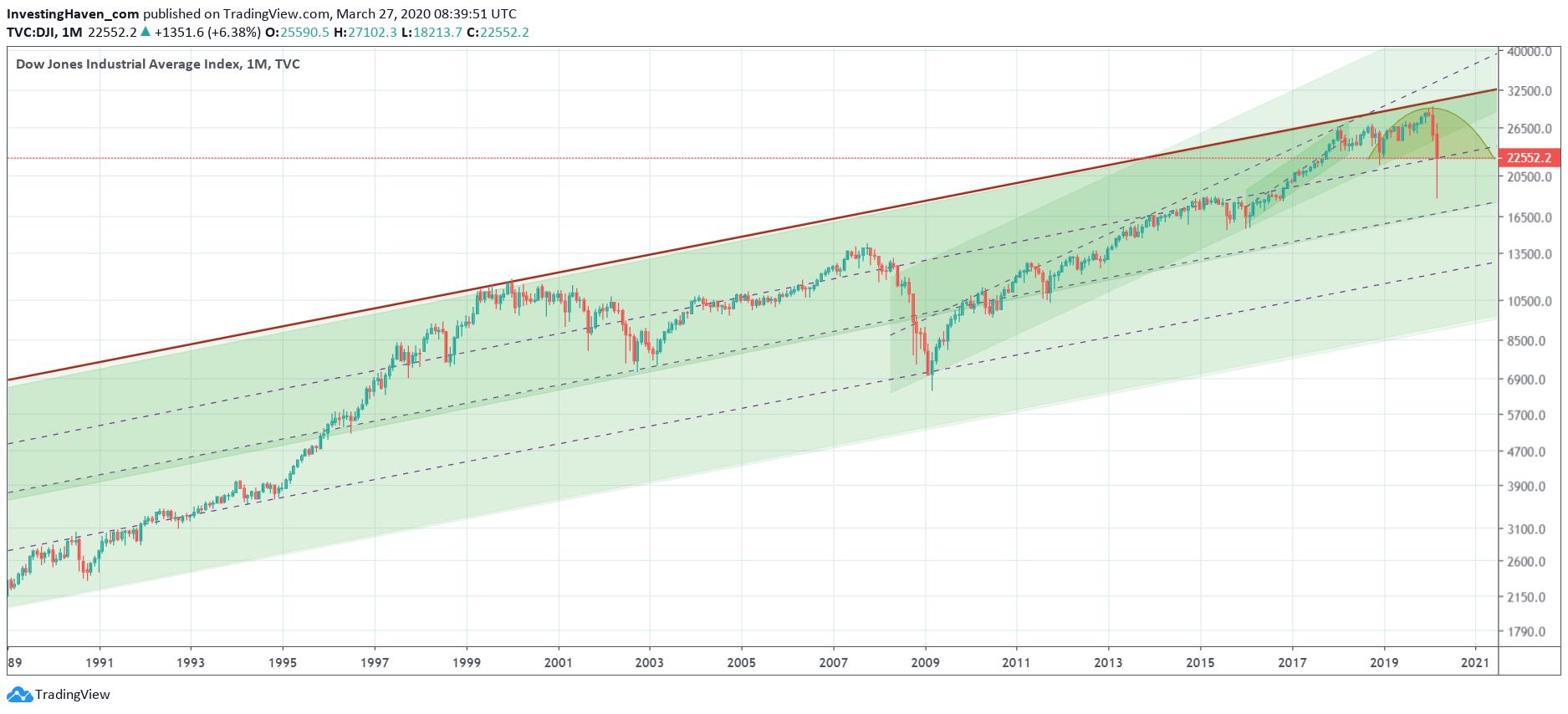 dow jones 30 year chart