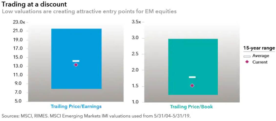 emerging markets equities valuations average 2020