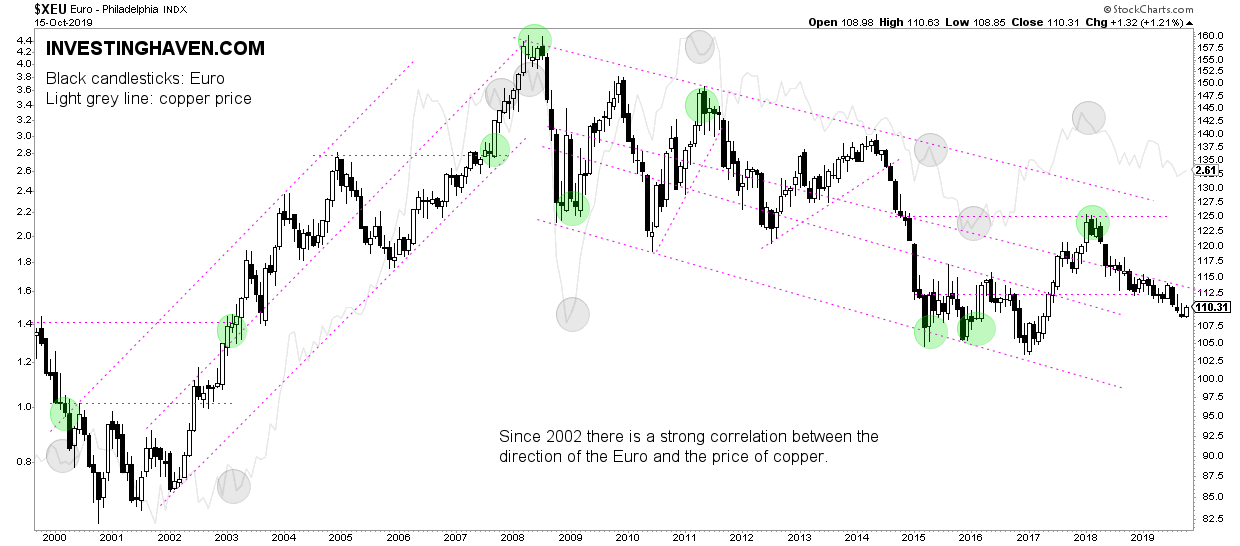 euro copper correlation 2020 2021