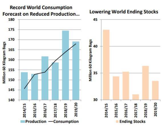 global coffee market supply demand 2020