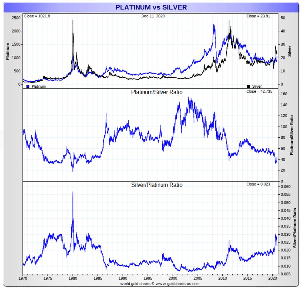platinum silver ratio 1970 2021
