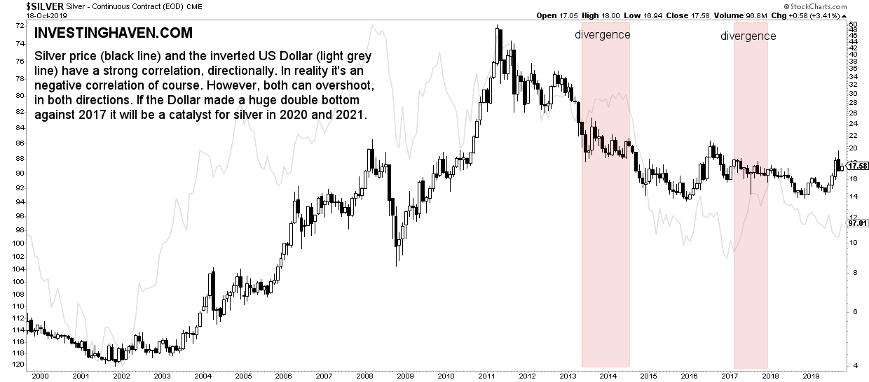 silver dollar inverted correlation 2020 2021