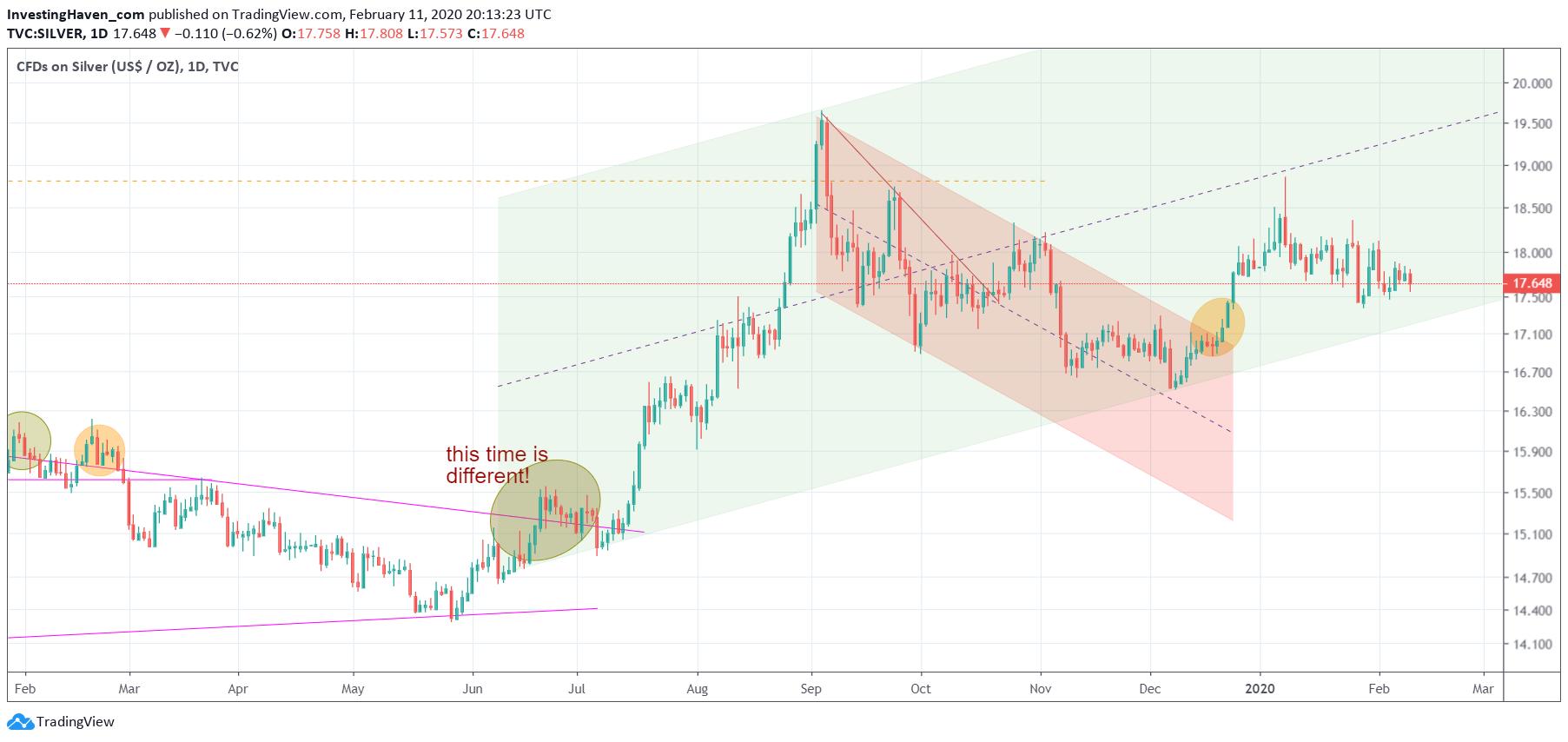 silver price feb 2020
