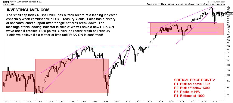 small cap stocks RUT October 2019