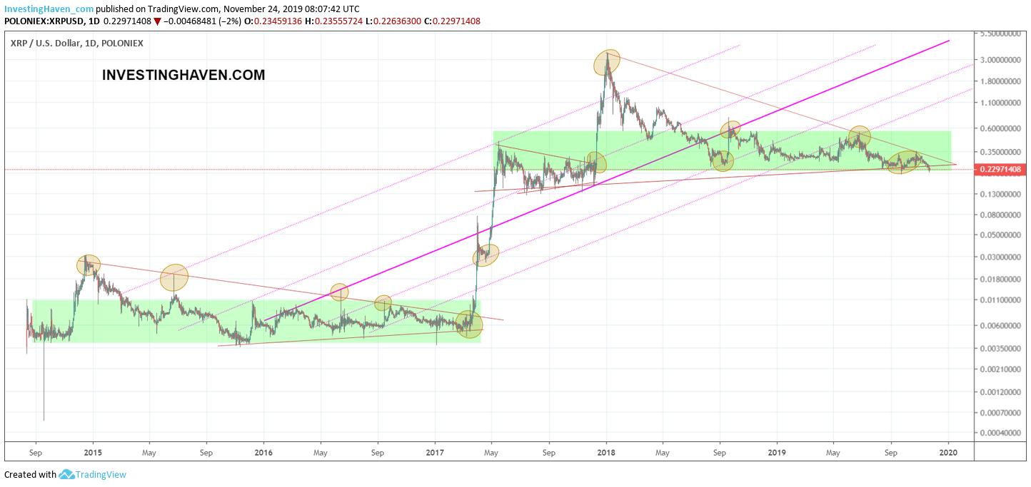xrp long term chart