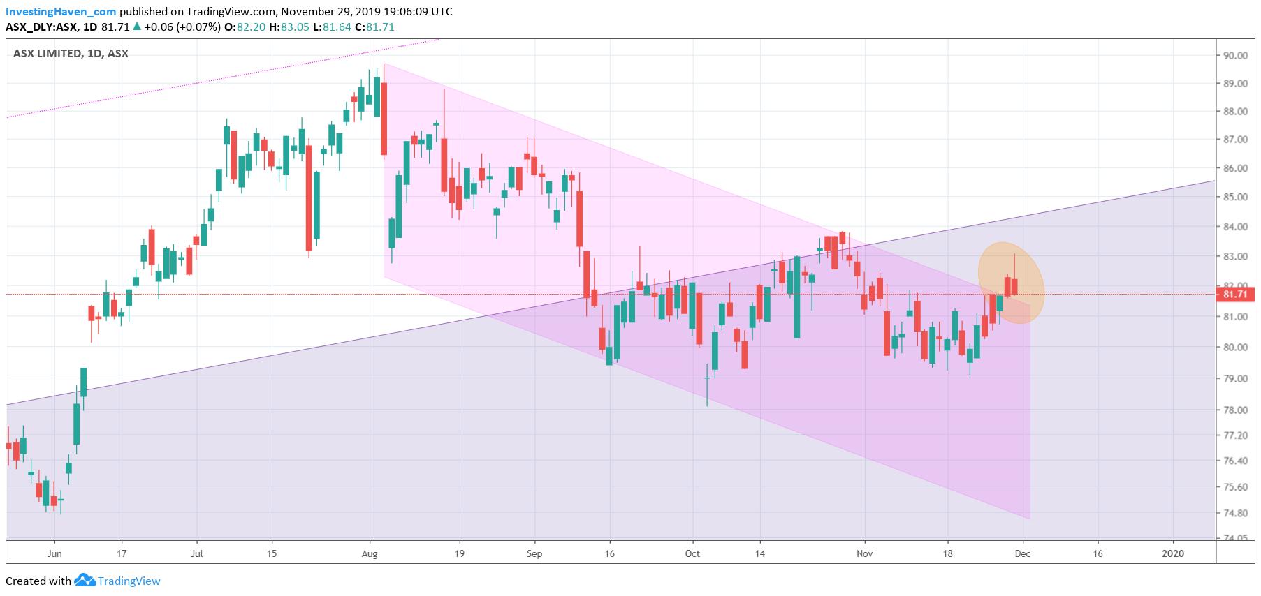 asx short term chart