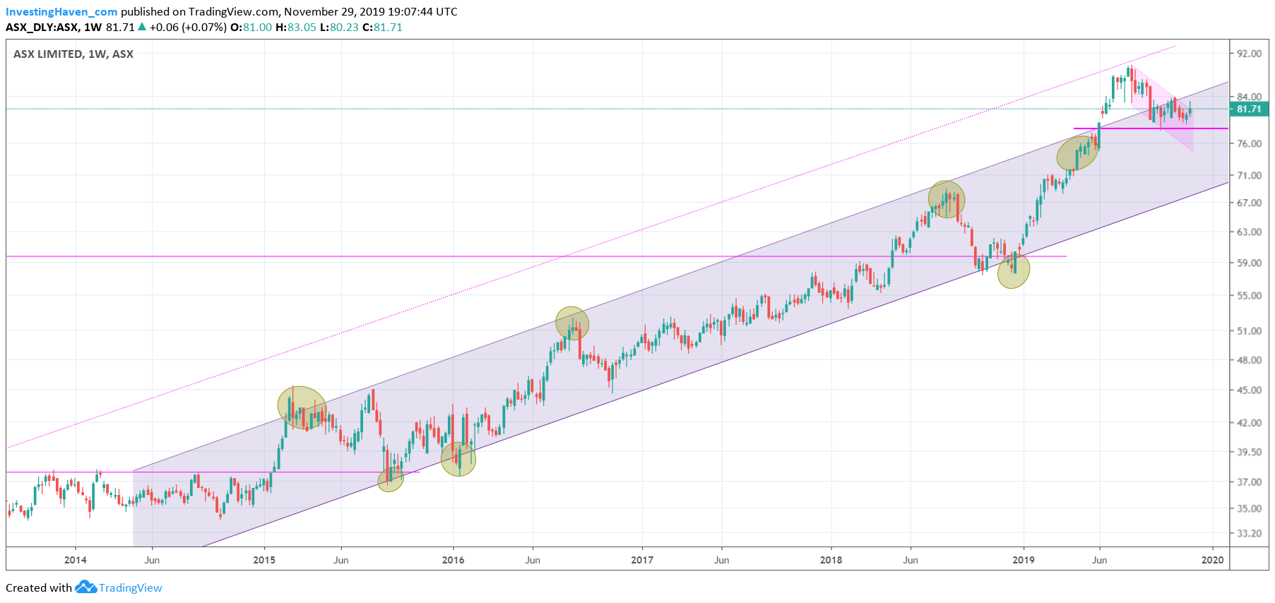 asx weekly chart