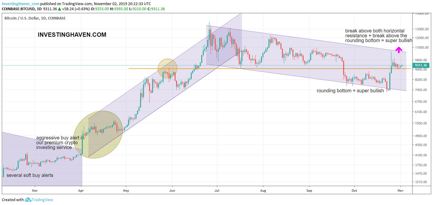 bitcoin bullish 2020