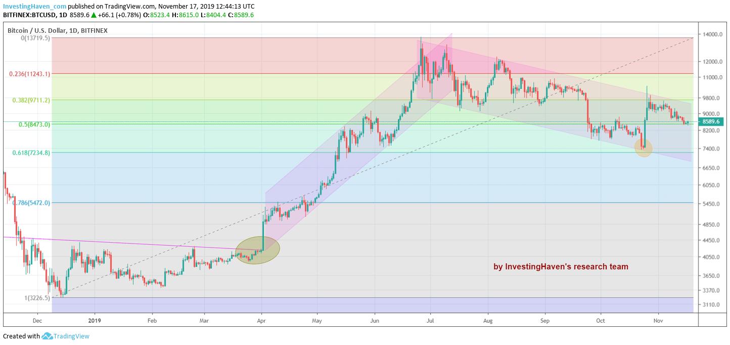 btc chart fibonacci