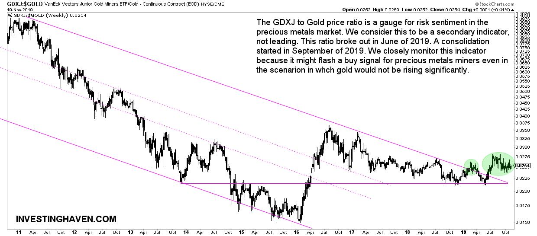 gdxj to gold ratio 2020