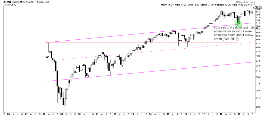 global stocks monthly 2020