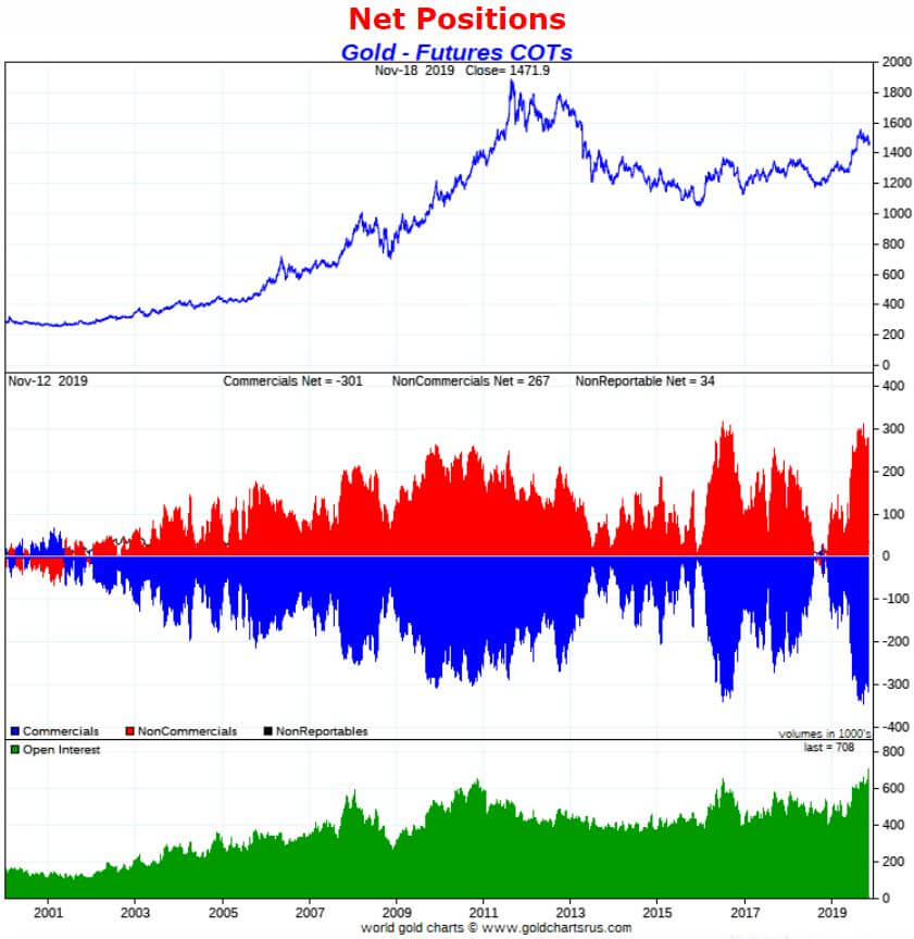 gold price forecast indicator COT