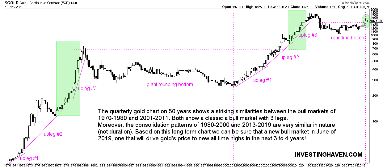 gold price chart 50 years