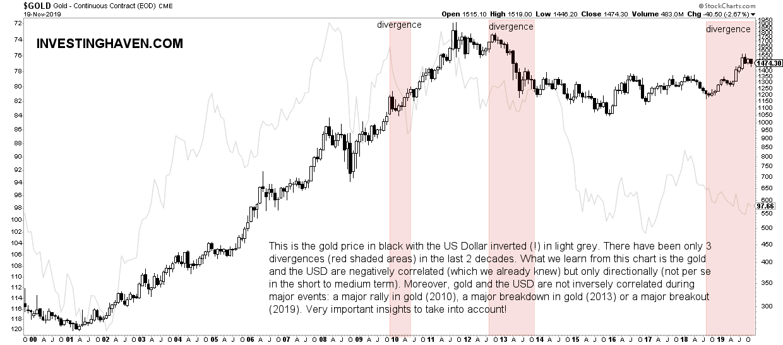 gold forecast vs USD 2020 2021