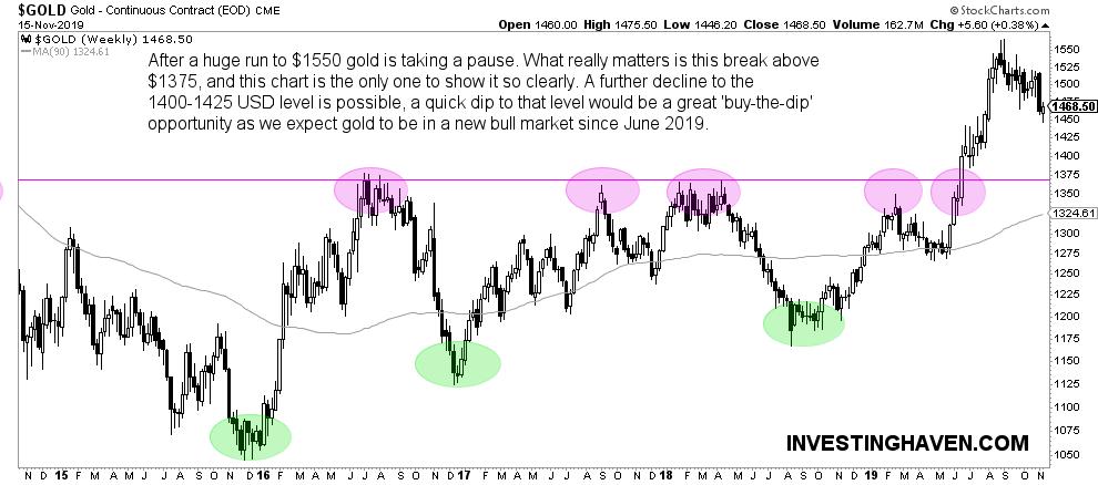 gold price chart 2020