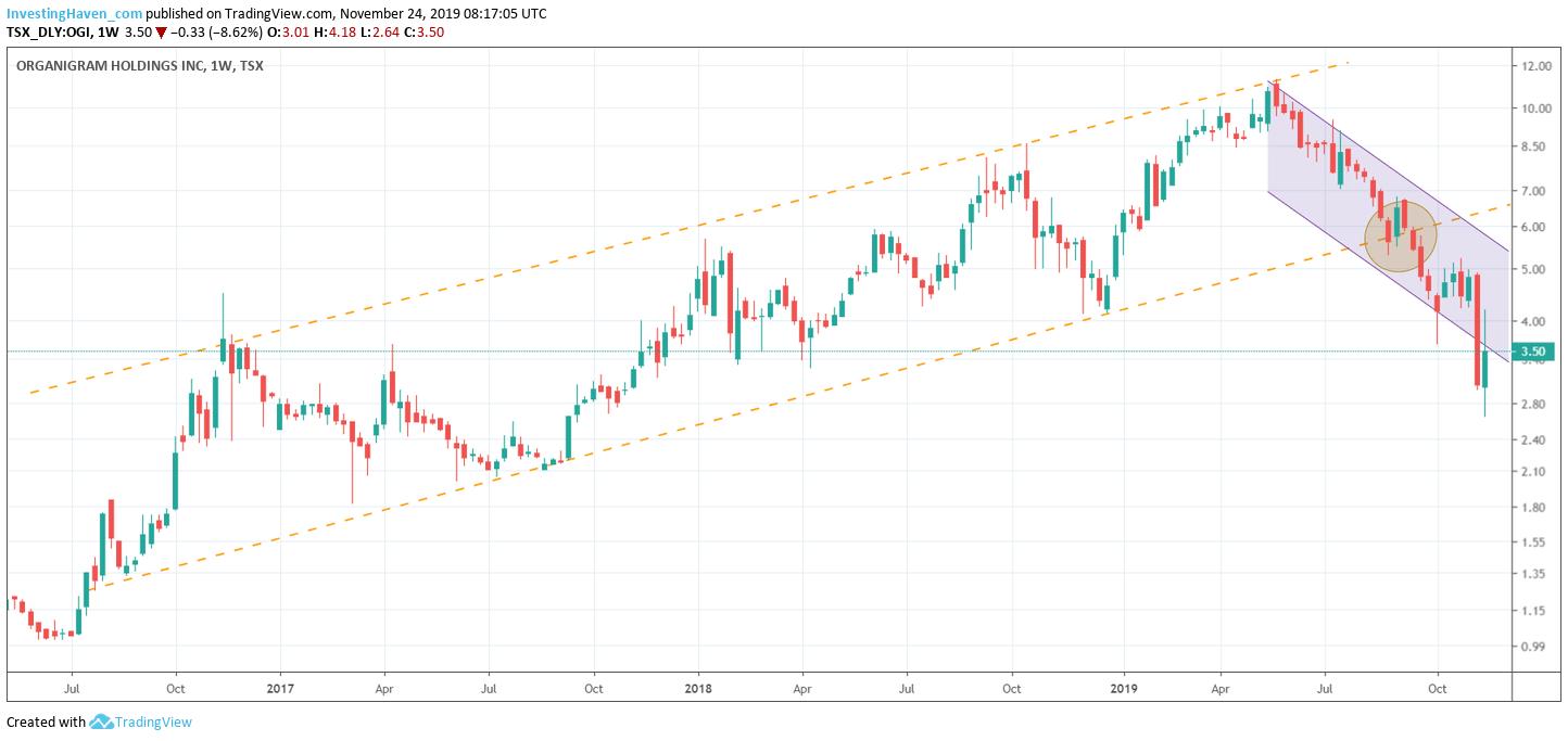 organigram holdings stock price