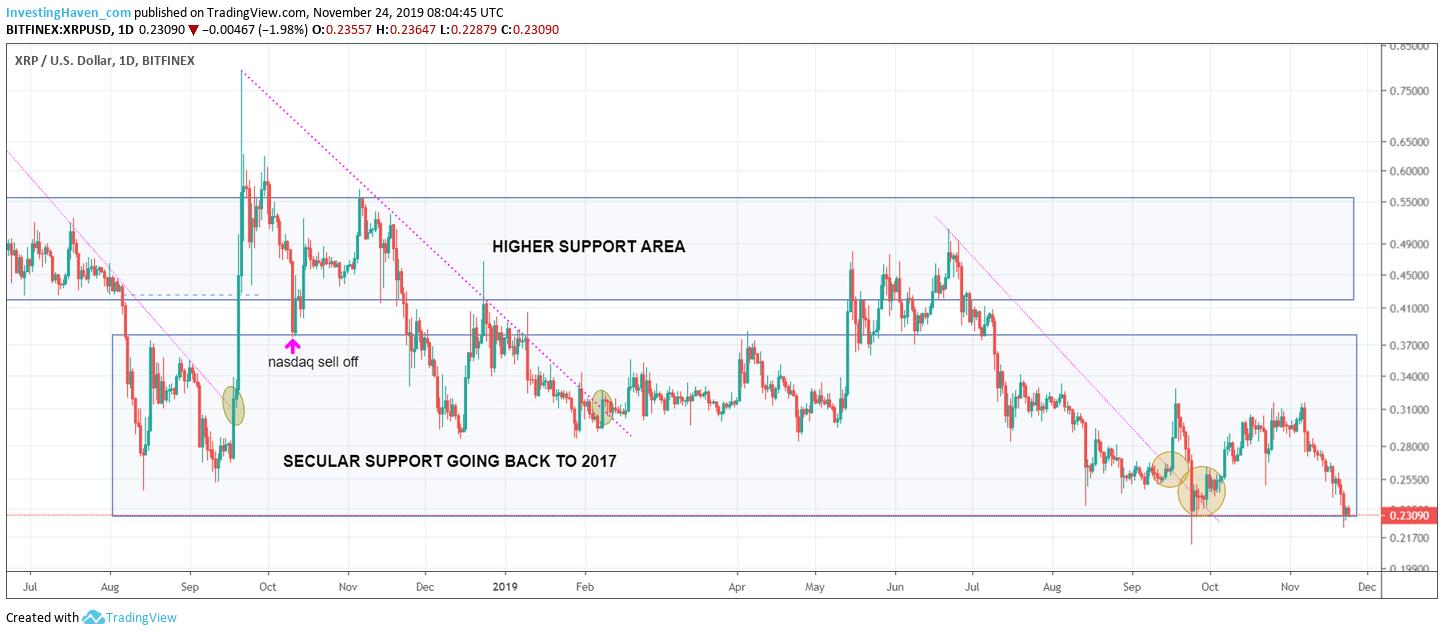 xrp short term chart