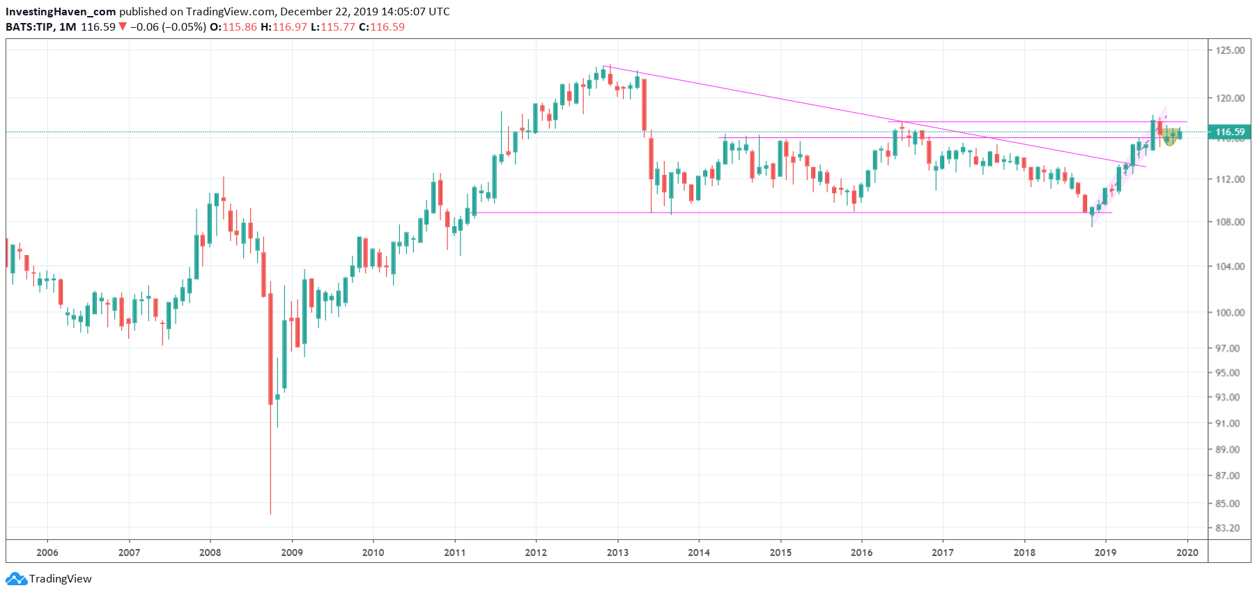 TIP ETF commodities outlook 2020