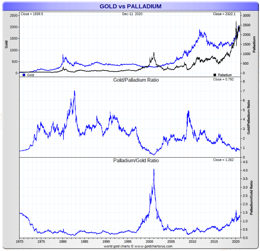 gold to palladium ratio 2021