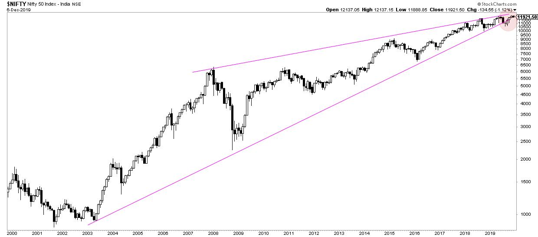 india stock market weekly