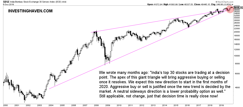 india stock market forecast 2020