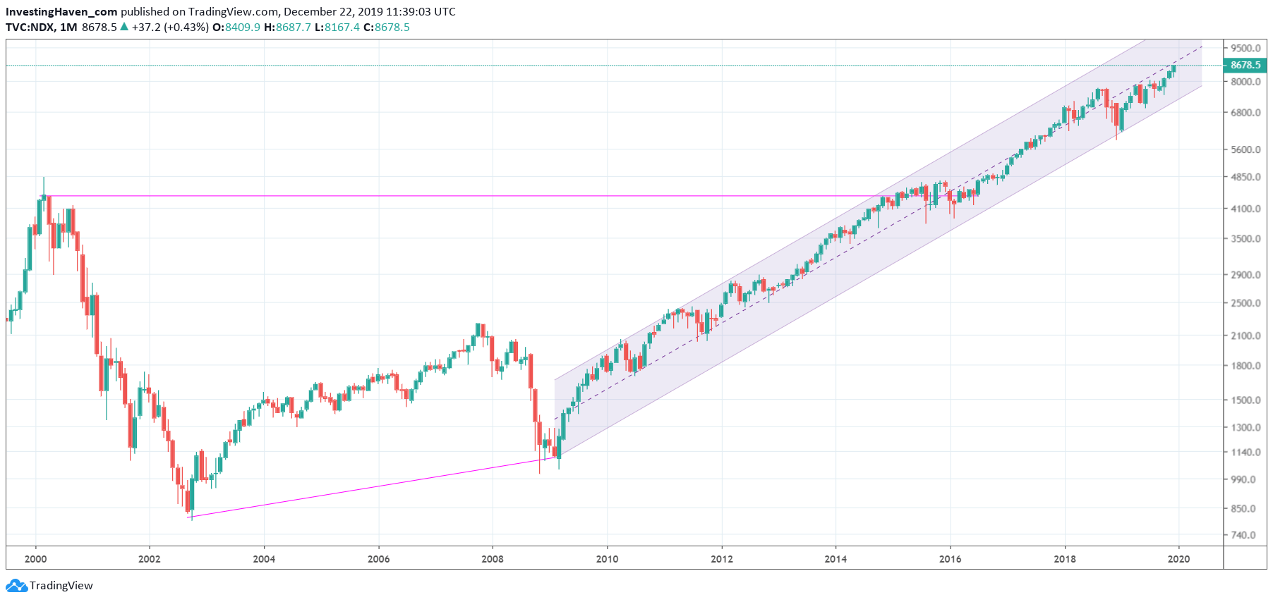 nasdaq long term 20 year chart