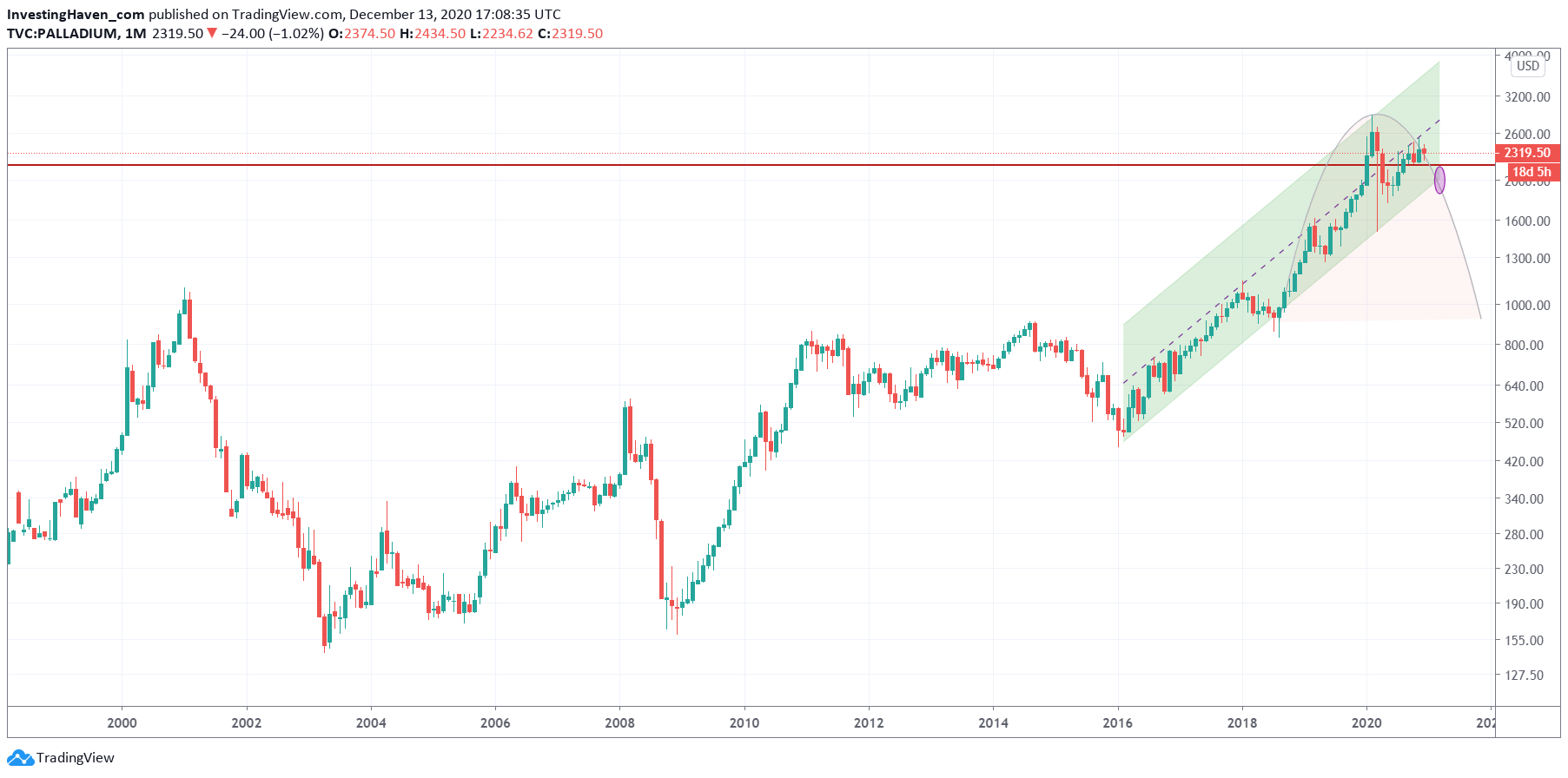 palladium price forecast 2021