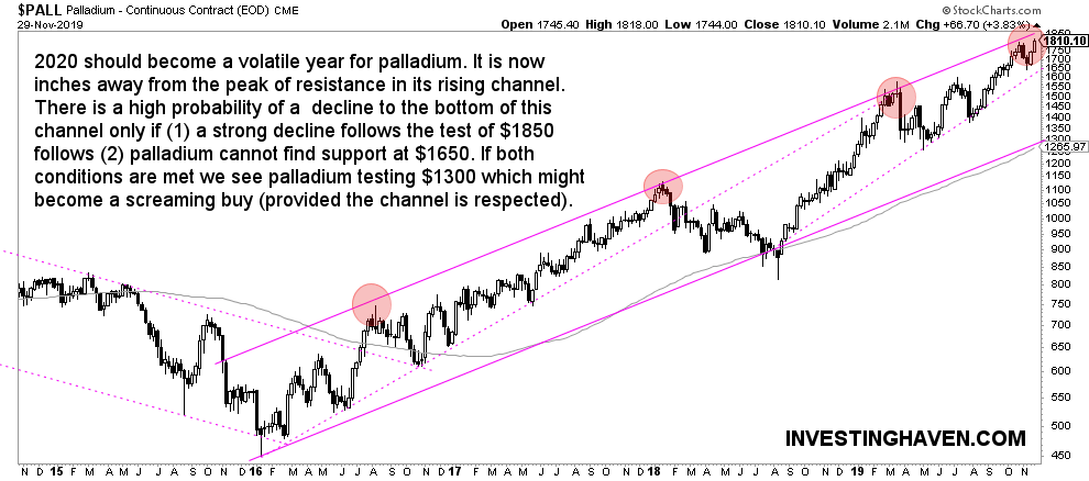 palladium price forecast weekly 2020