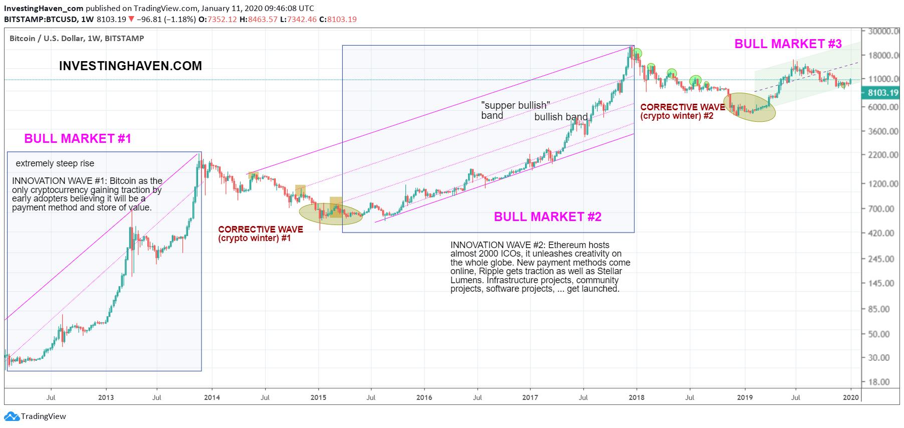 bitcoin secular bull market