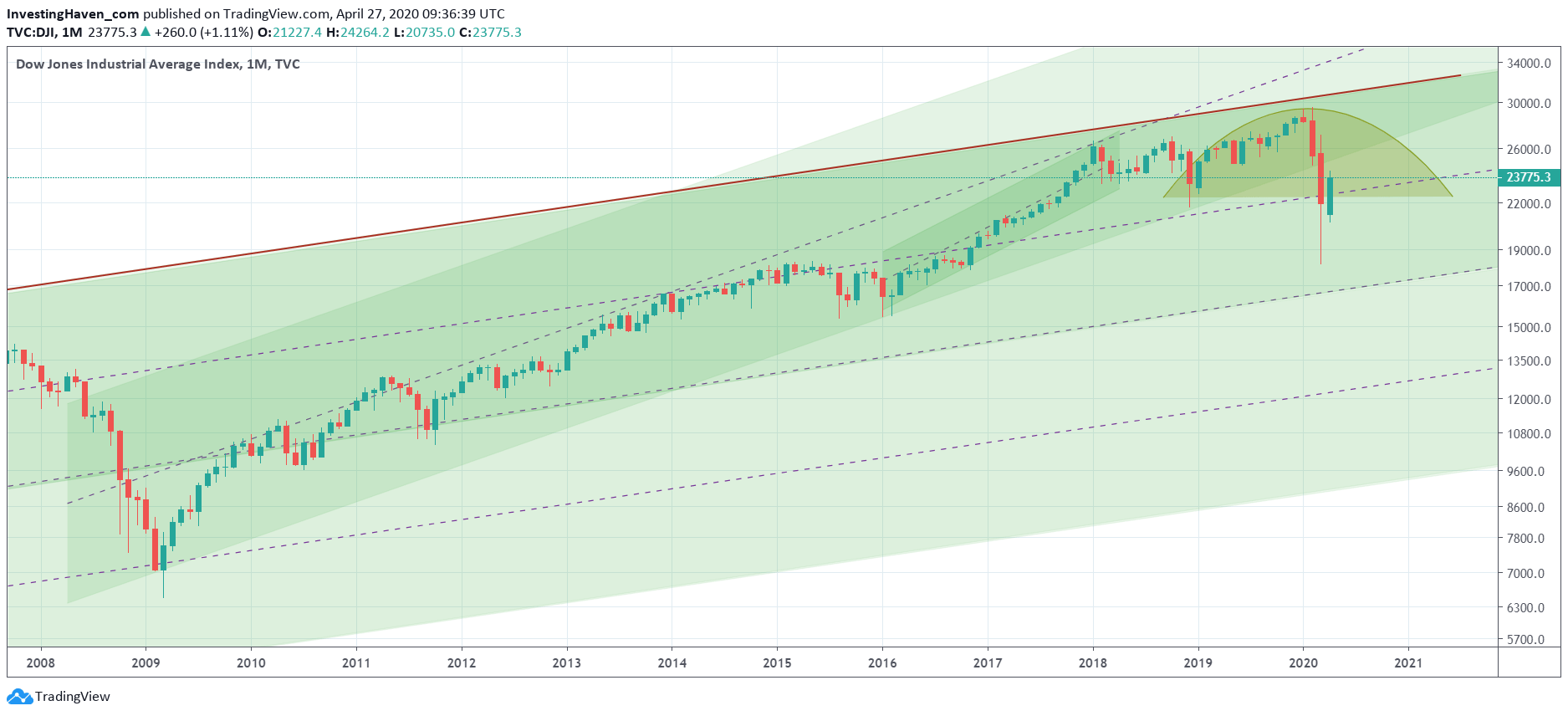 dow jones long term chart