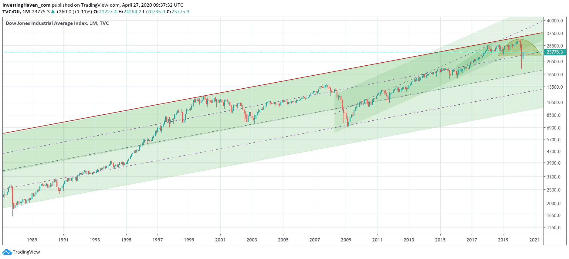 dow jones very long term chart