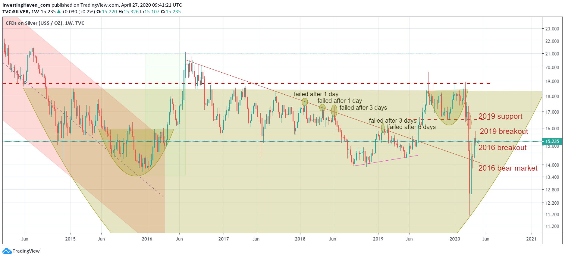 silver price weekly