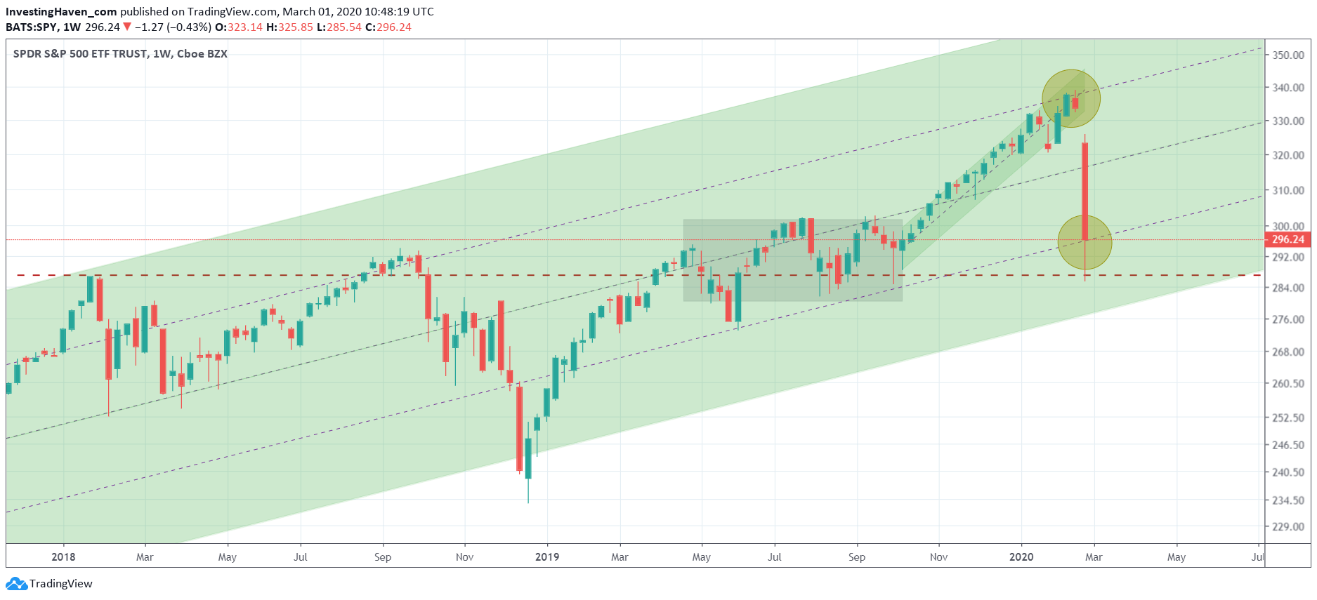 s&p500 crash