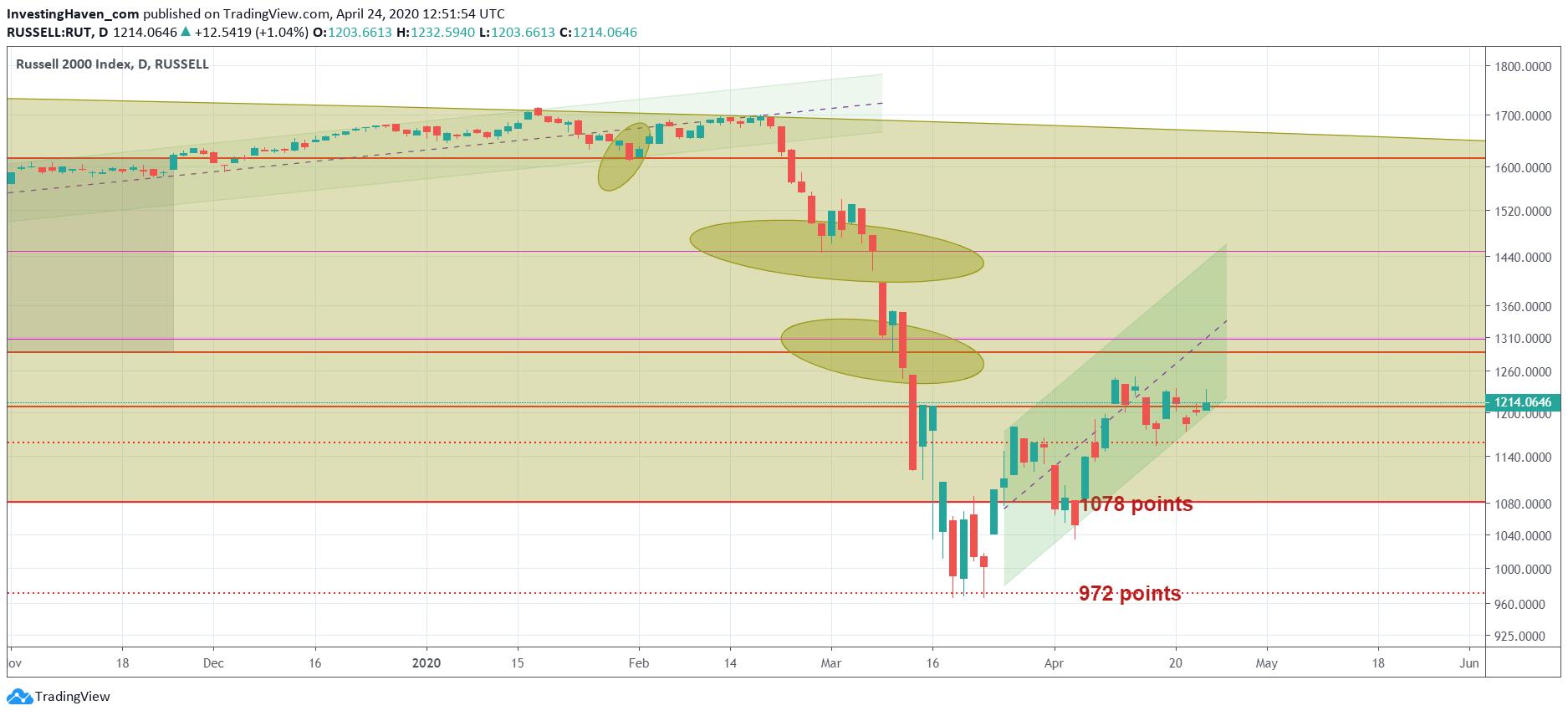 leading stock indicator