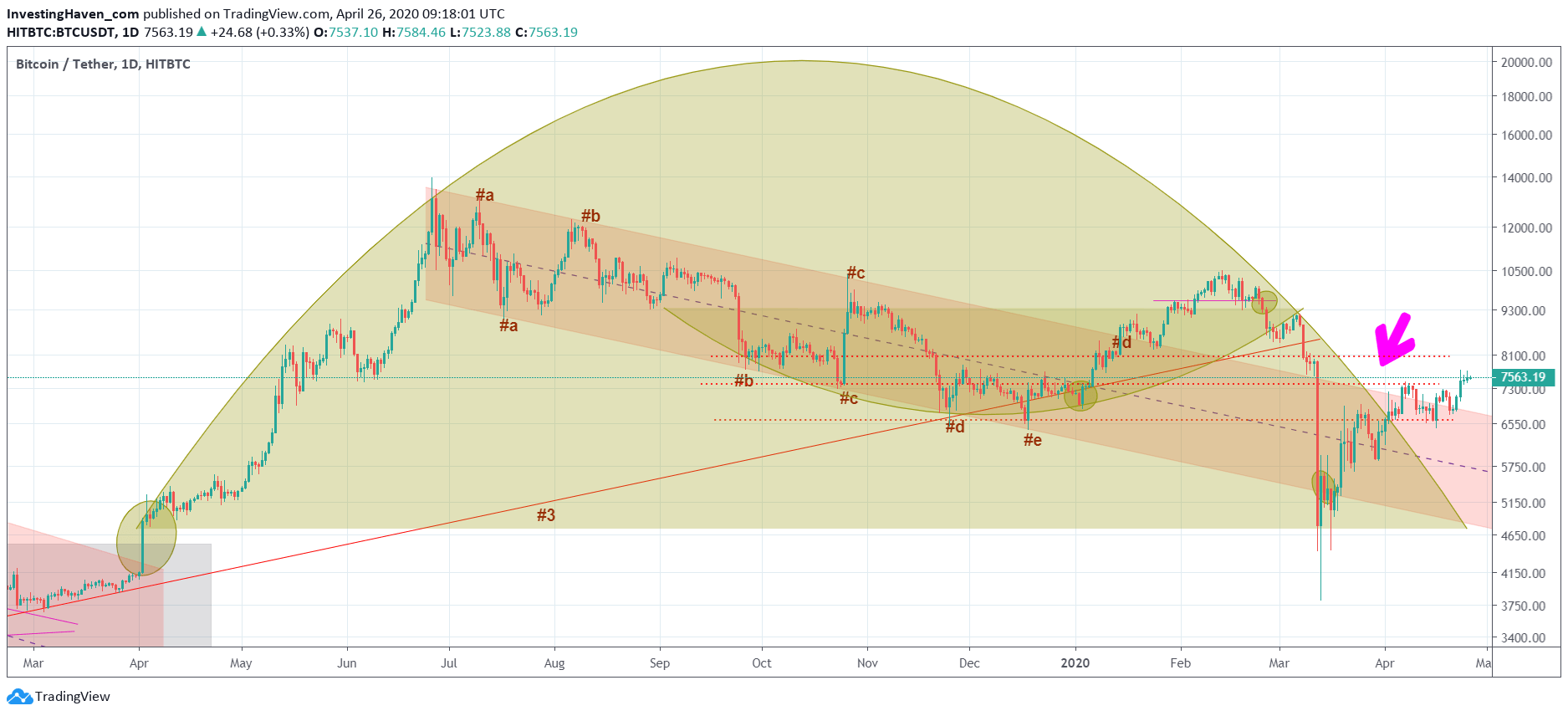 btc bearish reversal
