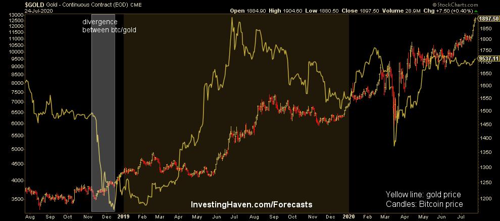 gold btc correlation