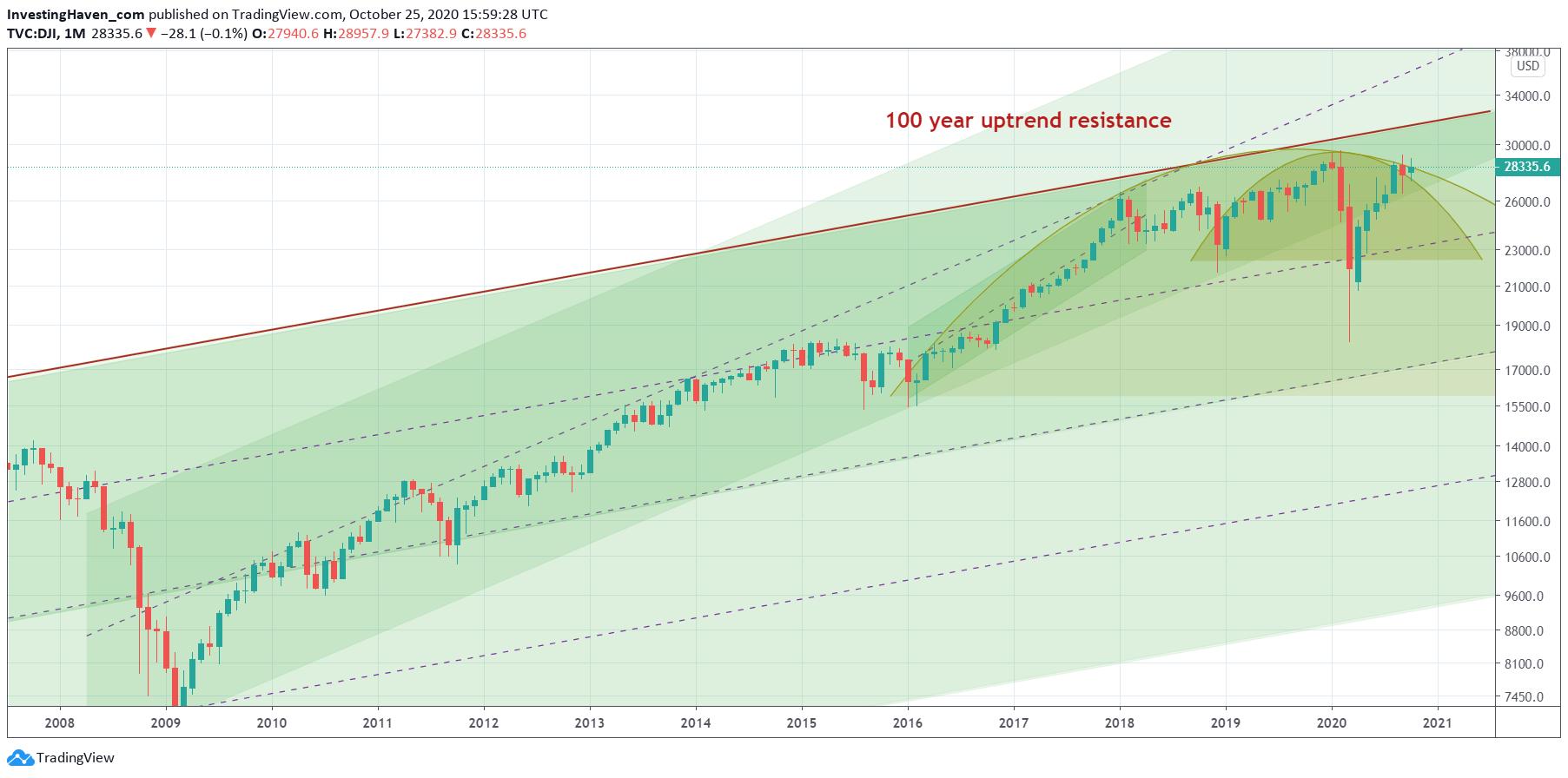 dow jones 10 year chart