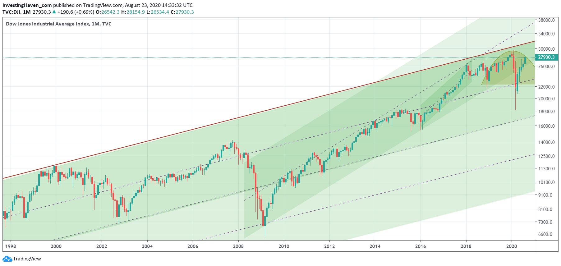 dow jones 20 years chart