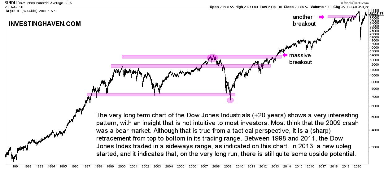 dow jones 20 year chart
